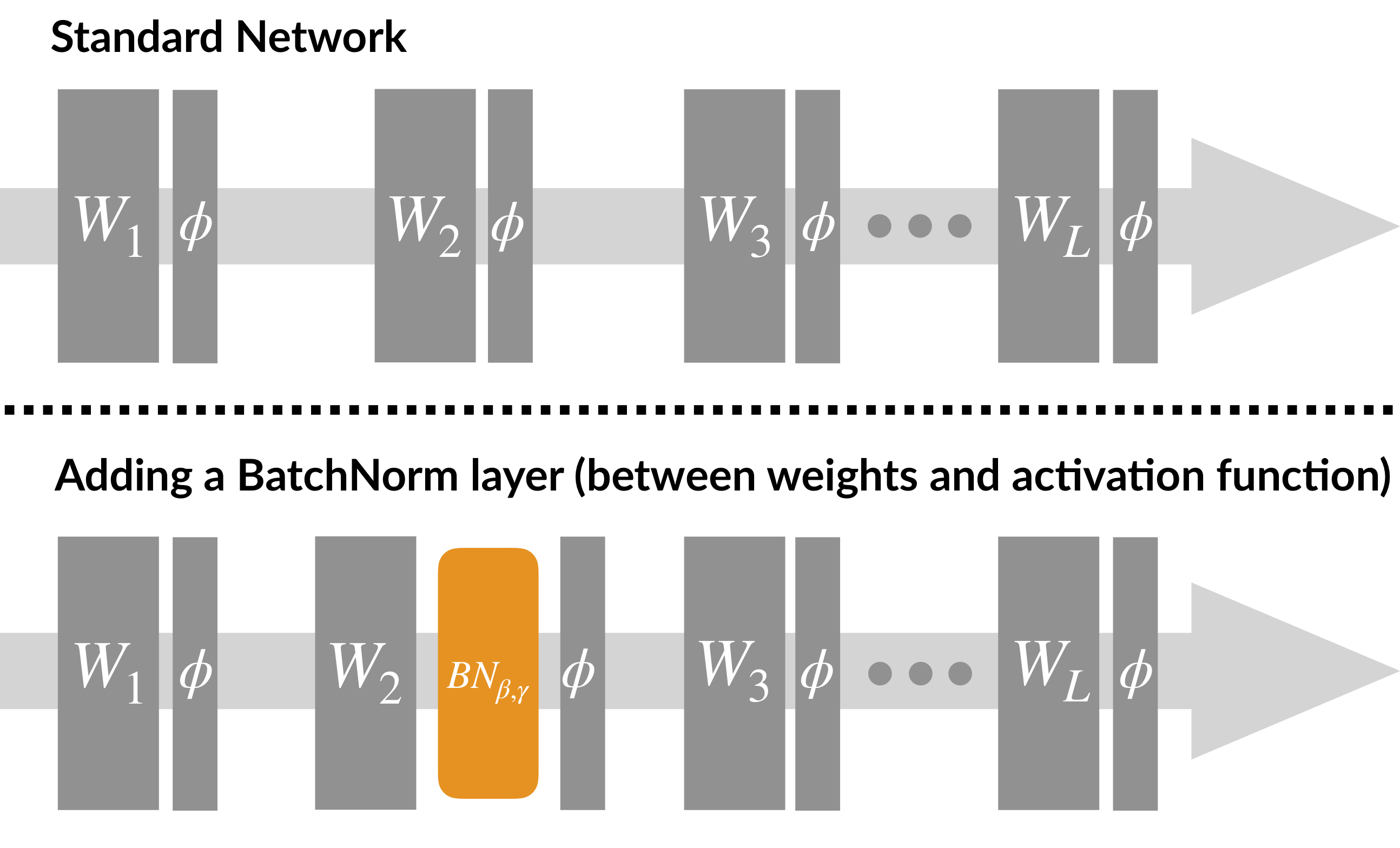 Standard and batch normalized network