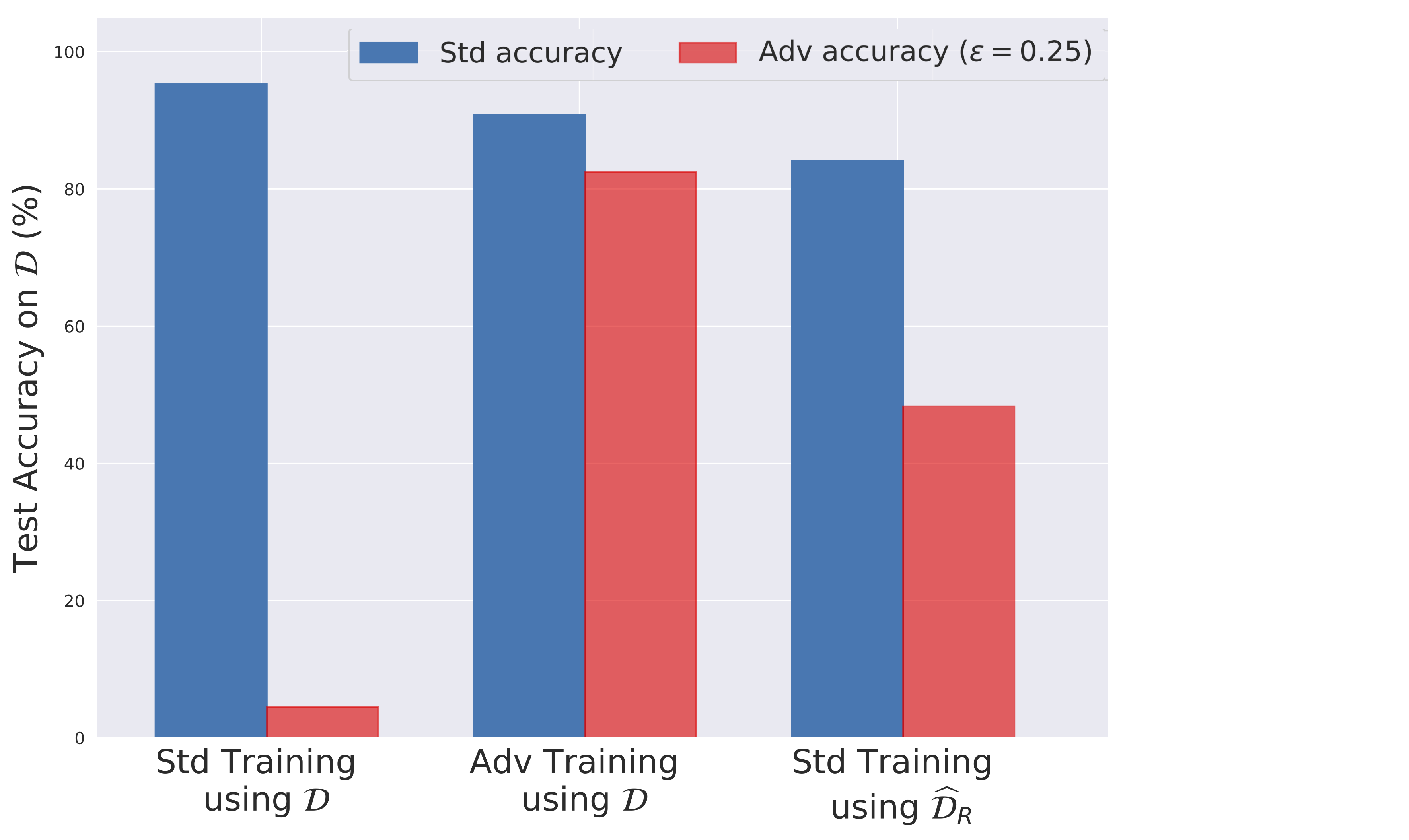 Adversarial Examples Are Not Bugs, They Are Features – gradient science