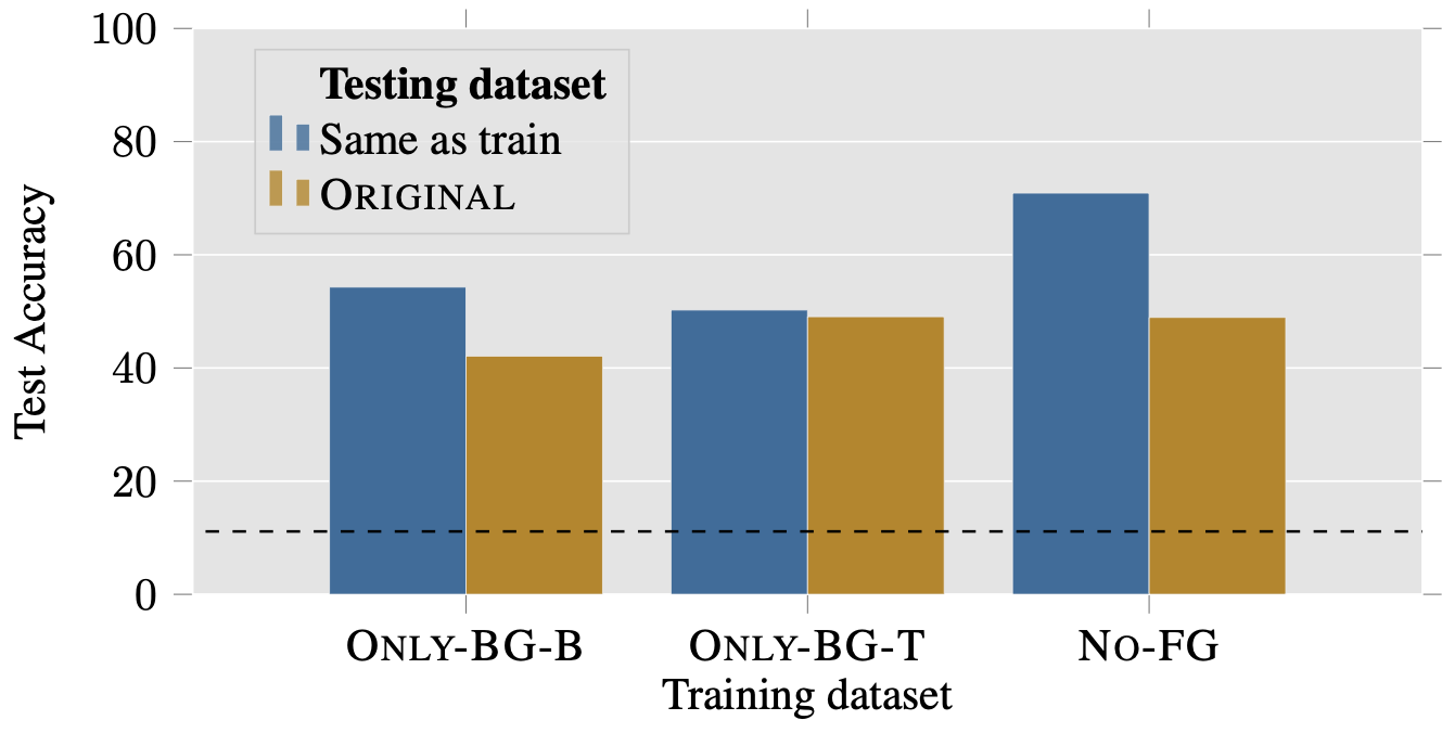 The results of training models on background-only datasets and testing on the original.