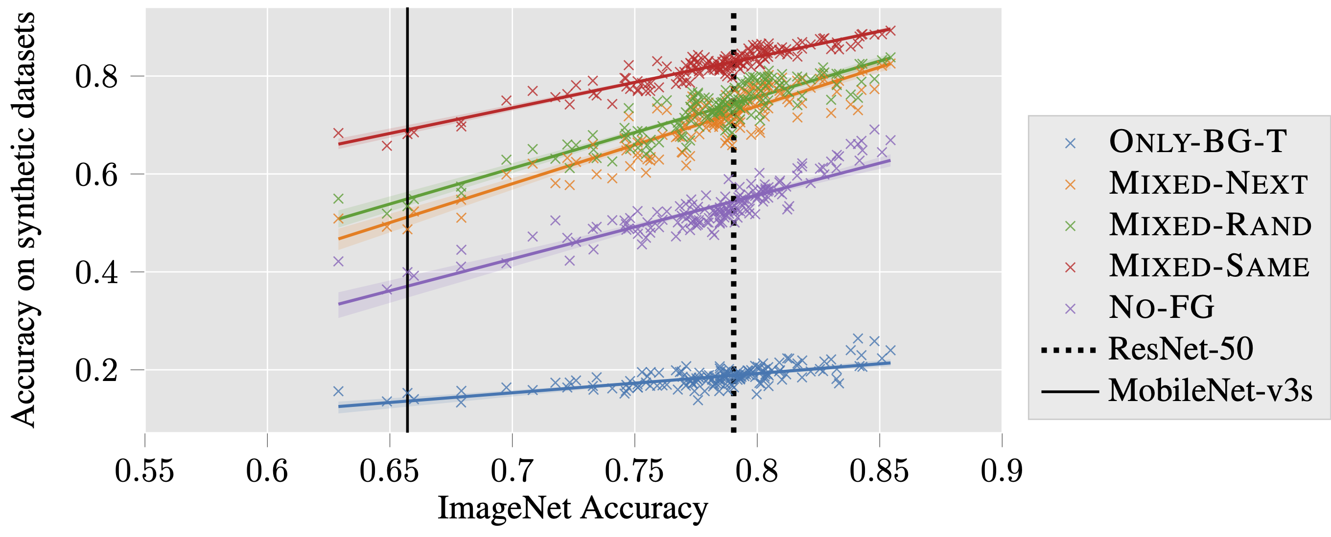 ImageNet accuracy plotted against accuracy on synthetic datasets