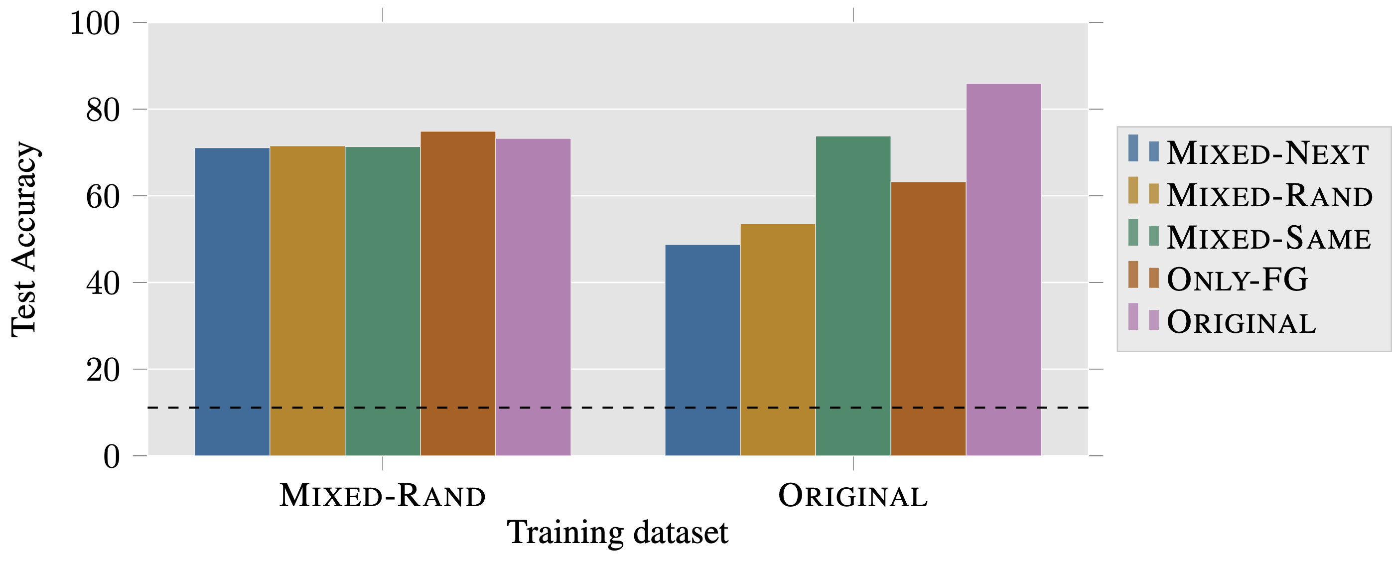 Training on Mixed-Rand and evaluating on other datasets